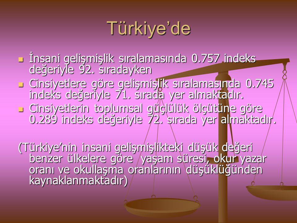 Türkiye'de İnsani gelişmişlik sıralamasında 0.757 indeks değeriyle 92. sıradayken.