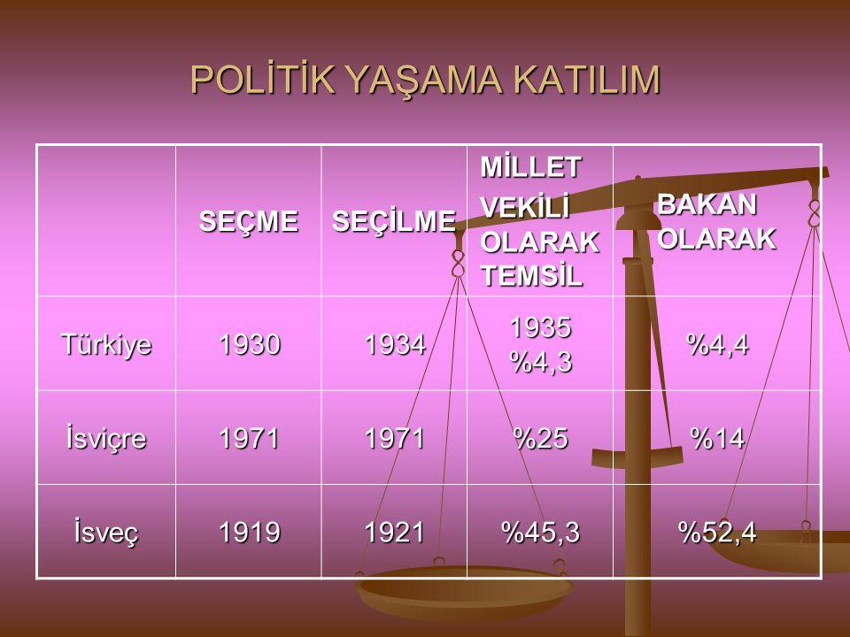 POLİTİK YAŞAMA KATILIM