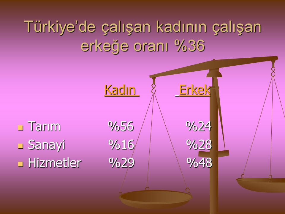 Türkiye'de çalışan kadının çalışan erkeğe oranı %36