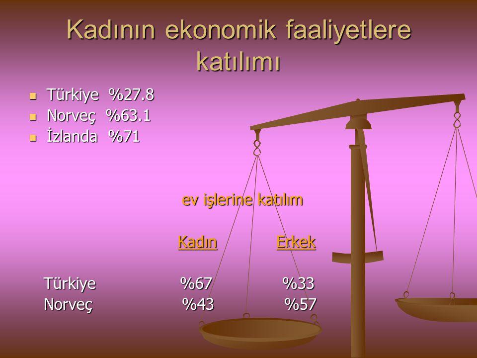 Kadının ekonomik faaliyetlere katılımı