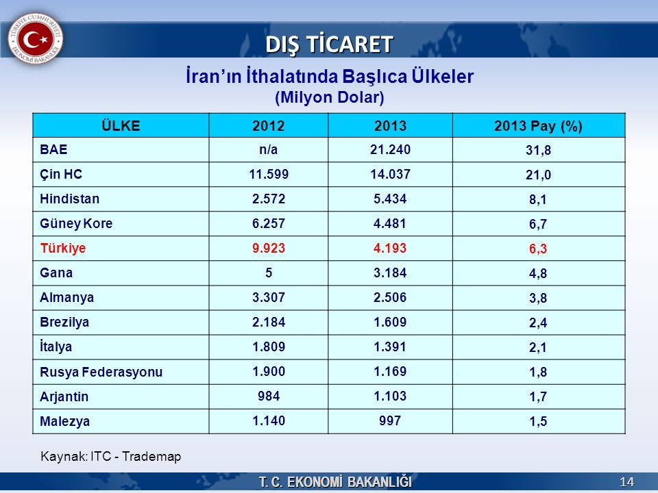 İran'ın İthalatında Başlıca Ülkeler (Milyon Dolar)
