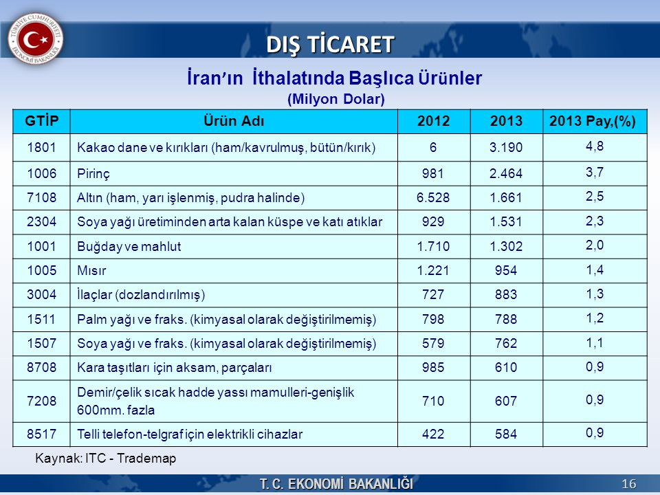 İran'ın İthalatında Başlıca Ürünler (Milyon Dolar)