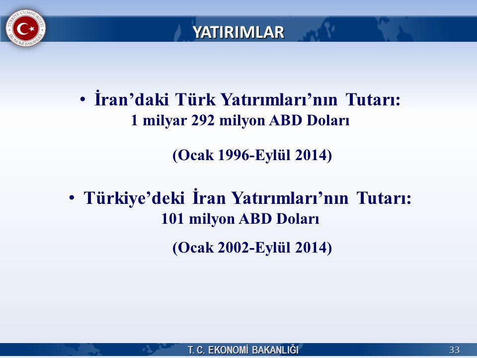 İran'daki Türk Yatırımları'nın Tutarı: