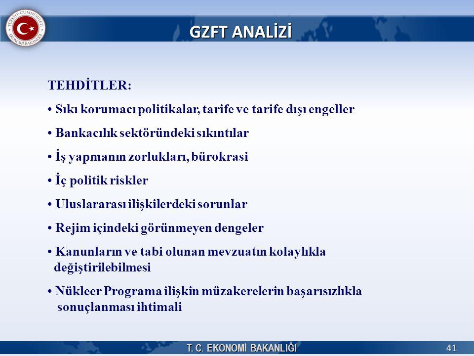GZFT ANALİZİ TEHDİTLER: