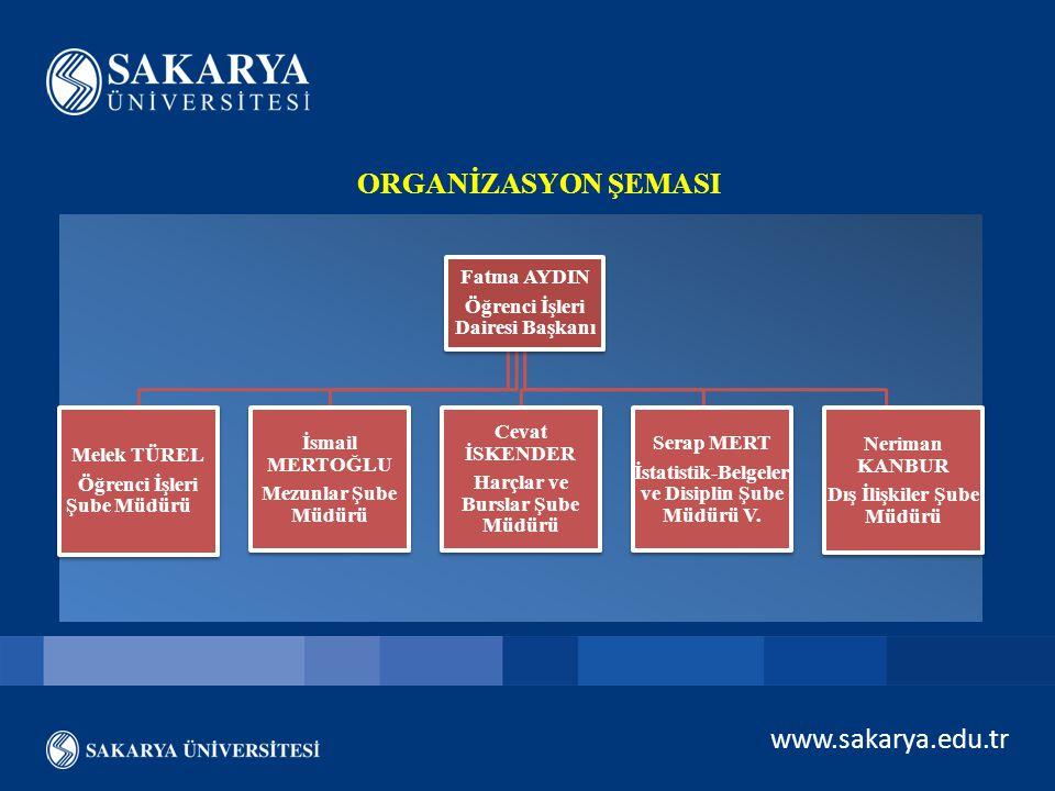 ORGANİZASYON ŞEMASI www.sakarya.edu.tr Fatma AYDIN