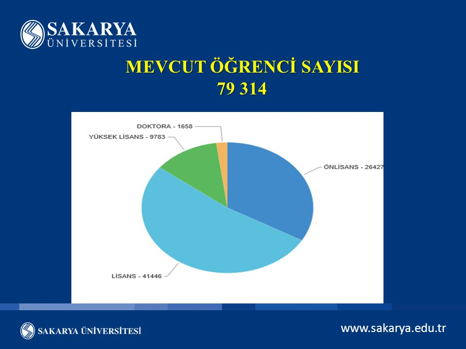 MEVCUT ÖĞRENCİ SAYISI 79 314 www.sakarya.edu.tr