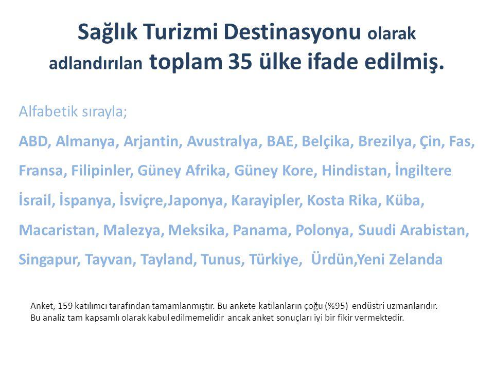 Sağlık Turizmi Destinasyonu olarak adlandırılan toplam 35 ülke ifade edilmiş.