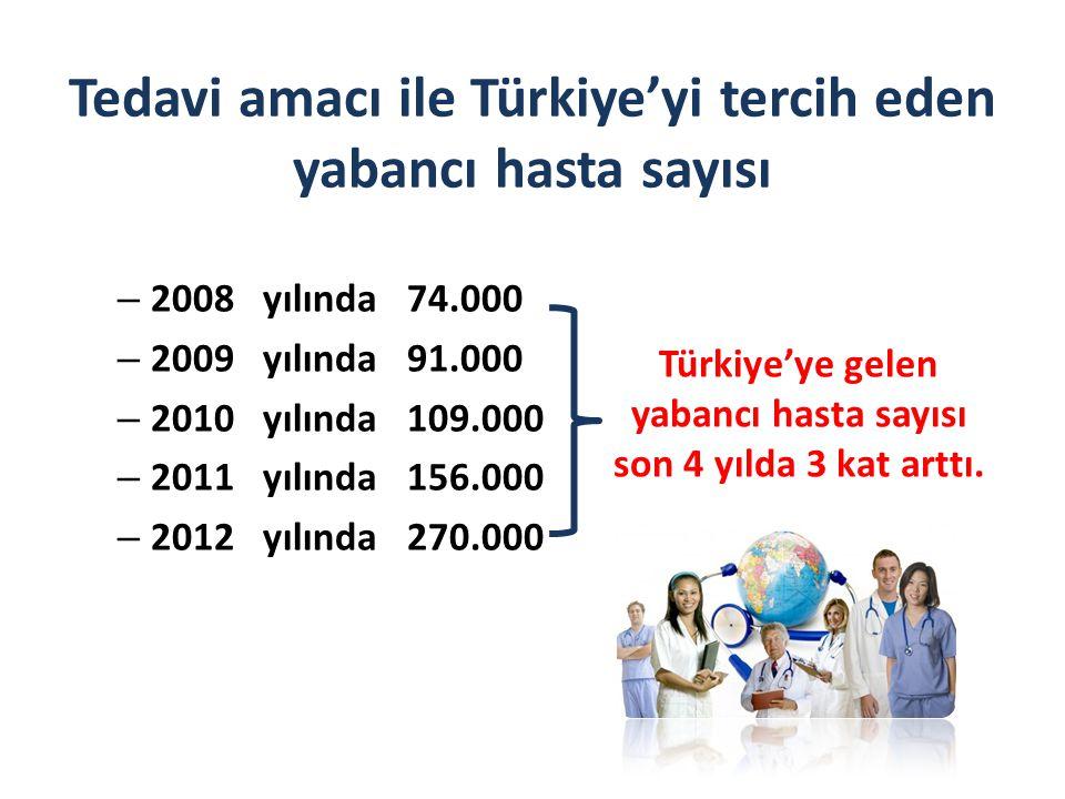 Tedavi amacı ile Türkiye'yi tercih eden yabancı hasta sayısı