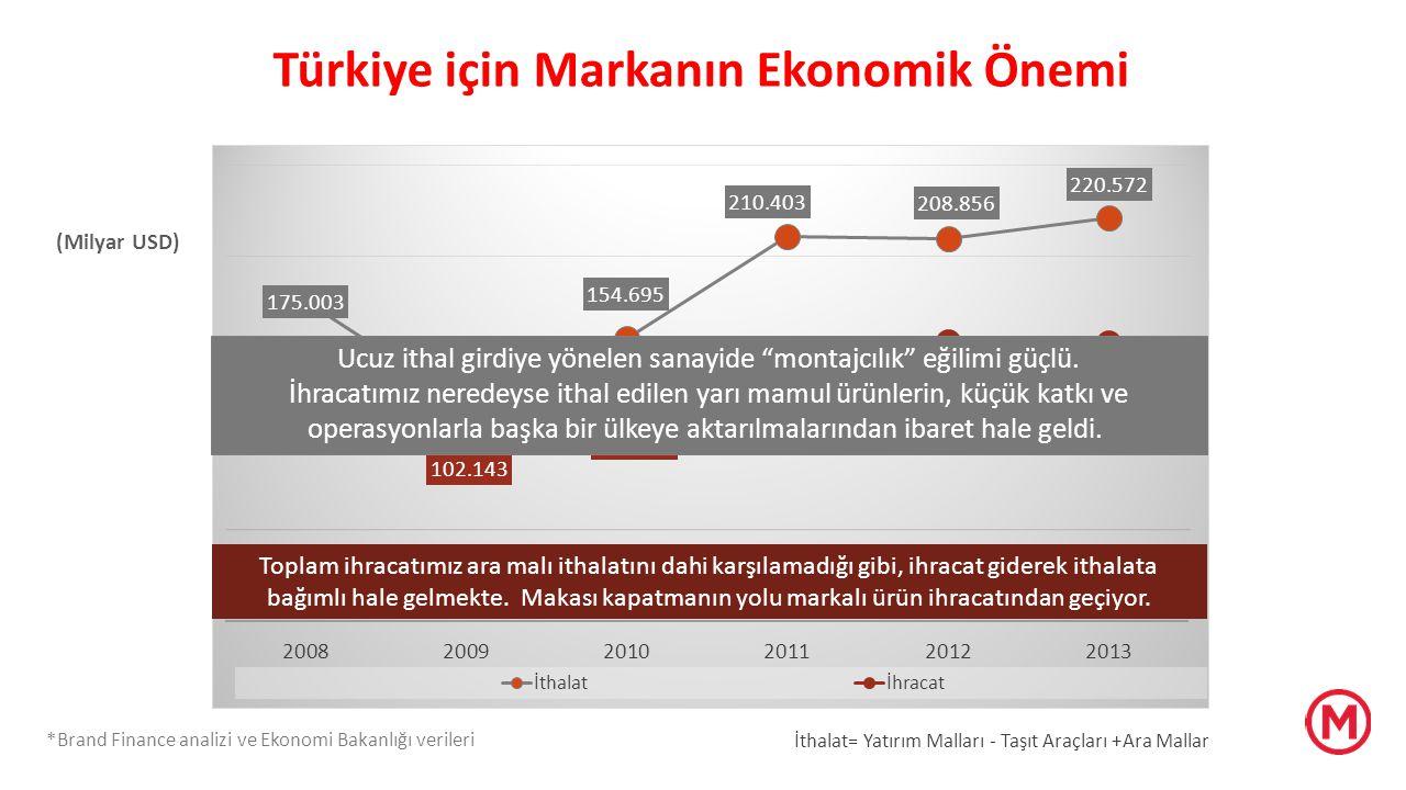 Türkiye için Markanın Ekonomik Önemi