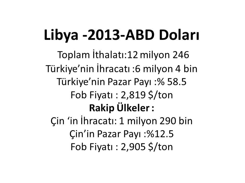 Libya -2013-ABD Doları Toplam İthalatı:12 milyon 246 Türkiye'nin İhracatı :6 milyon 4 bin Türkiye'nin Pazar Payı :% 58.5 Fob Fiyatı : 2,819 $/ton Rakip Ülkeler : Çin 'in İhracatı: 1 milyon 290 bin Çin'in Pazar Payı :%12.5 Fob Fiyatı : 2,905 $/ton