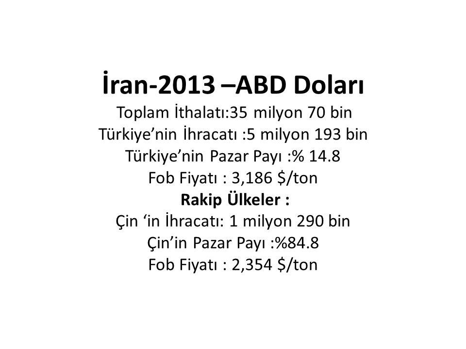 İran-2013 –ABD Doları Toplam İthalatı:35 milyon 70 bin Türkiye'nin İhracatı :5 milyon 193 bin Türkiye'nin Pazar Payı :% 14.8 Fob Fiyatı : 3,186 $/ton Rakip Ülkeler : Çin 'in İhracatı: 1 milyon 290 bin Çin'in Pazar Payı :%84.8 Fob Fiyatı : 2,354 $/ton