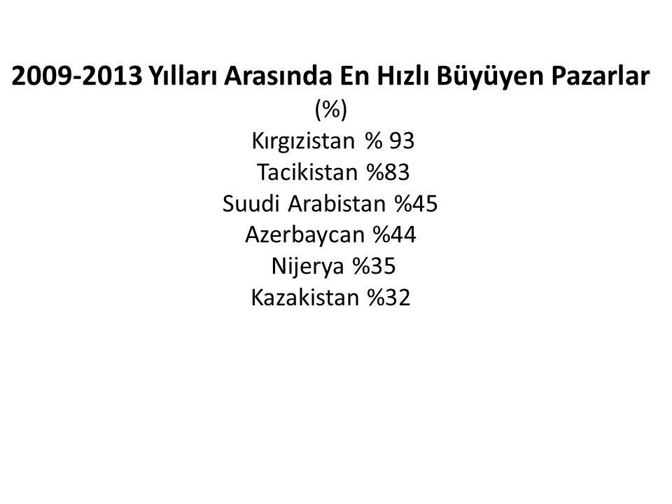 2009-2013 Yılları Arasında En Hızlı Büyüyen Pazarlar (%) Kırgızistan % 93 Tacikistan %83 Suudi Arabistan %45 Azerbaycan %44 Nijerya %35 Kazakistan %32
