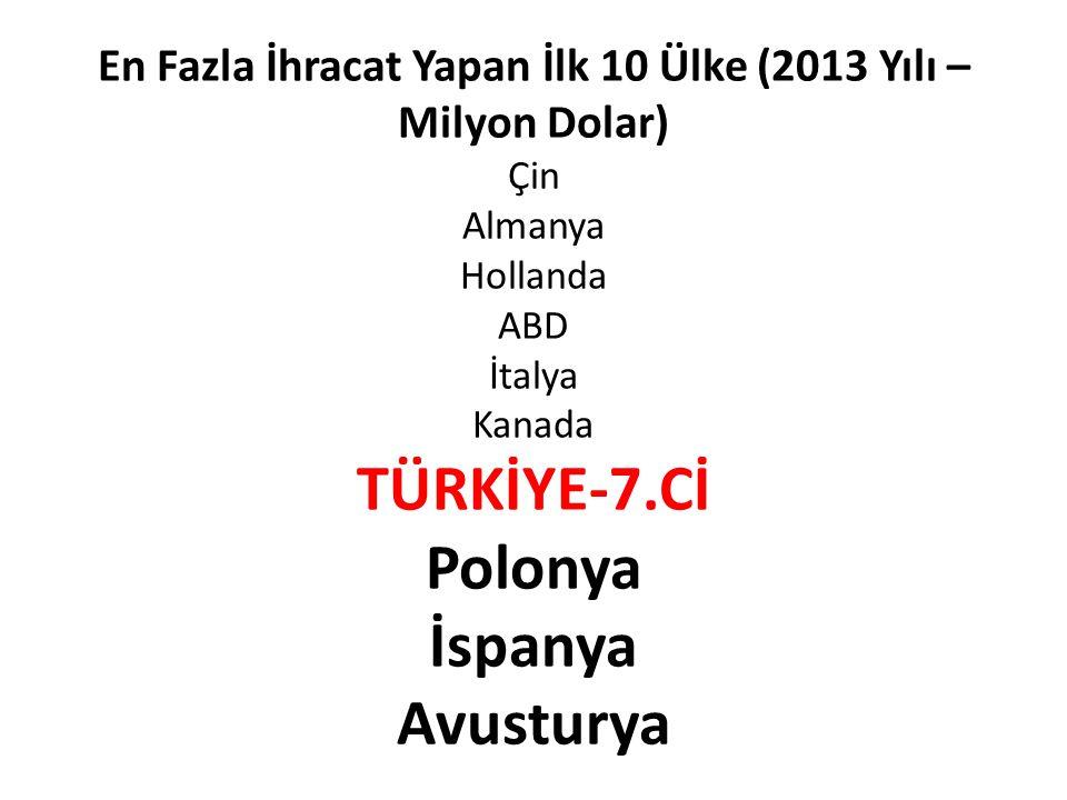 En Fazla İhracat Yapan İlk 10 Ülke (2013 Yılı –Milyon Dolar) Çin Almanya Hollanda ABD İtalya Kanada TÜRKİYE-7.Cİ Polonya İspanya Avusturya