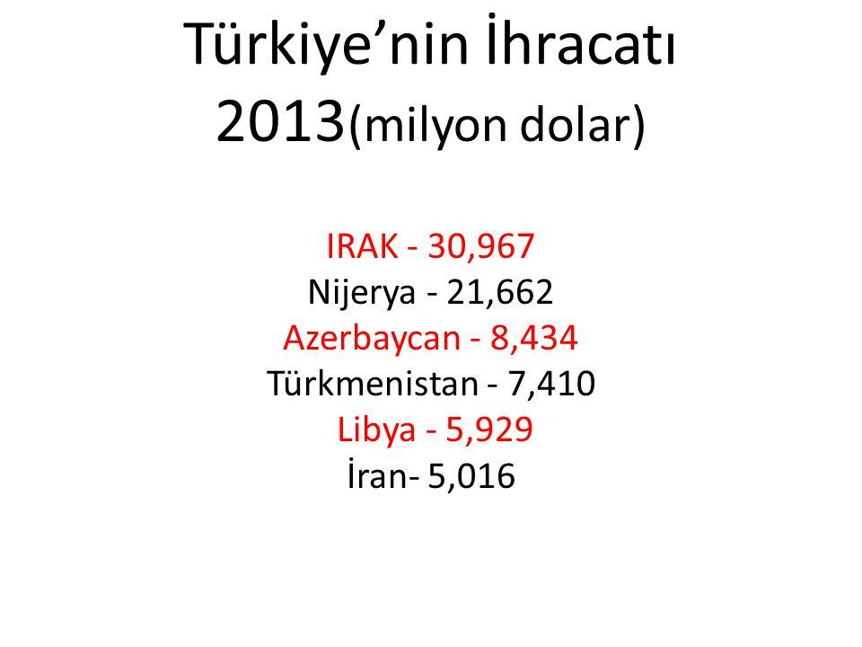 Türkiye'nin İhracatı 2013(milyon dolar) IRAK - 30,967 Nijerya - 21,662 Azerbaycan - 8,434 Türkmenistan - 7,410 Libya - 5,929 İran- 5,016