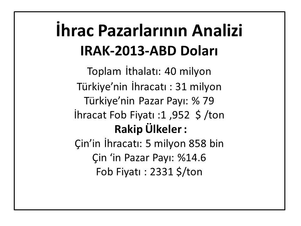 İhrac Pazarlarının Analizi IRAK-2013-ABD Doları Toplam İthalatı: 40 milyon Türkiye'nin İhracatı : 31 milyon Türkiye'nin Pazar Payı: % 79 İhracat Fob Fiyatı :1 ,952 $ /ton Rakip Ülkeler : Çin'in İhracatı: 5 milyon 858 bin Çin 'in Pazar Payı: %14.6 Fob Fiyatı : 2331 $/ton