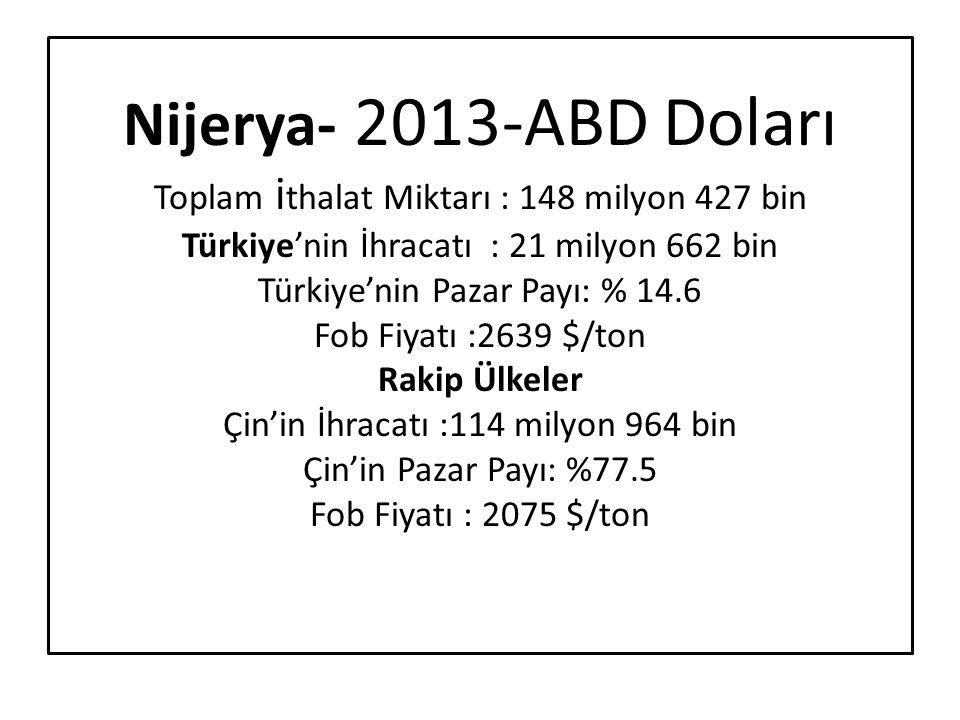 Nijerya- 2013-ABD Doları Toplam ithalat Miktarı : 148 milyon 427 bin Türkiye'nin İhracatı : 21 milyon 662 bin Türkiye'nin Pazar Payı: % 14.6 Fob Fiyatı :2639 $/ton Rakip Ülkeler Çin'in İhracatı :114 milyon 964 bin Çin'in Pazar Payı: %77.5 Fob Fiyatı : 2075 $/ton