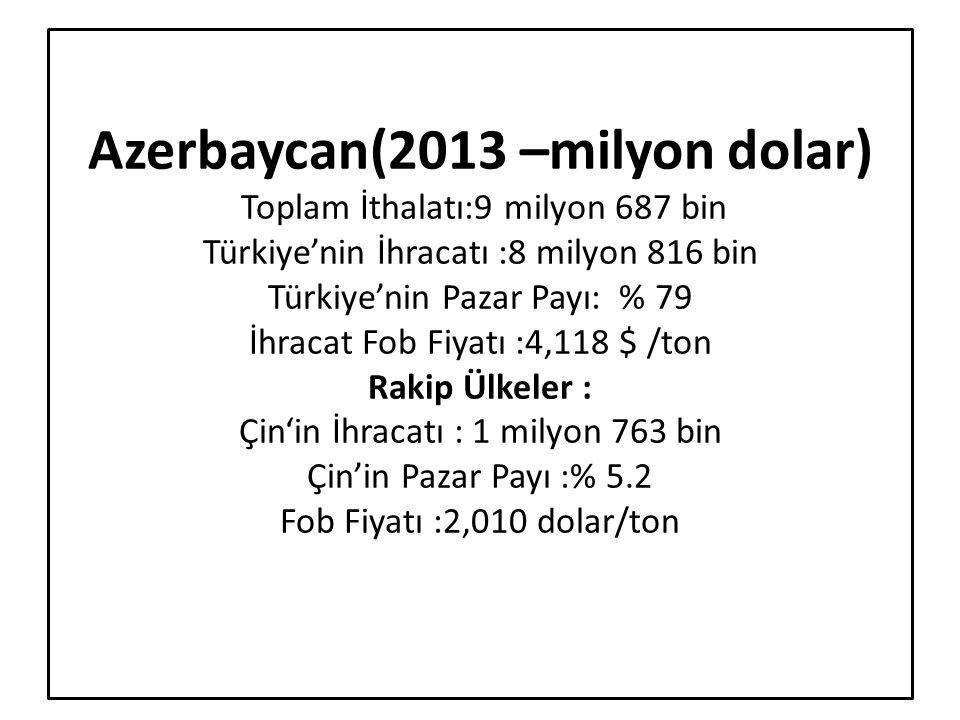 Azerbaycan(2013 –milyon dolar) Toplam İthalatı:9 milyon 687 bin Türkiye'nin İhracatı :8 milyon 816 bin Türkiye'nin Pazar Payı: % 79 İhracat Fob Fiyatı :4,118 $ /ton Rakip Ülkeler : Çin'in İhracatı : 1 milyon 763 bin Çin'in Pazar Payı :% 5.2 Fob Fiyatı :2,010 dolar/ton