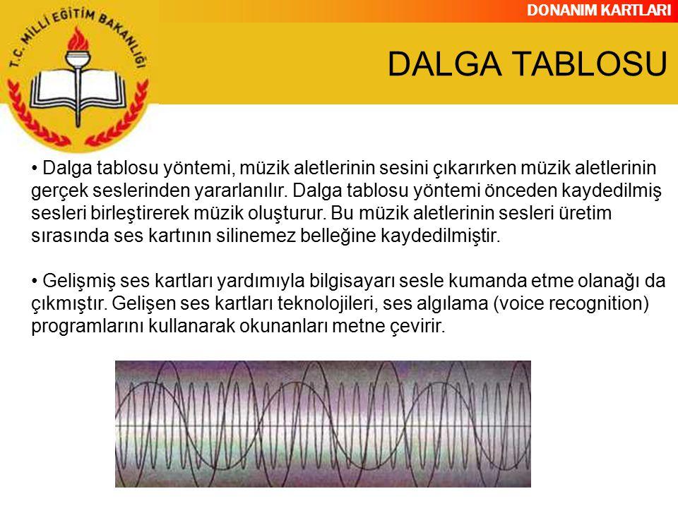 DALGA TABLOSU