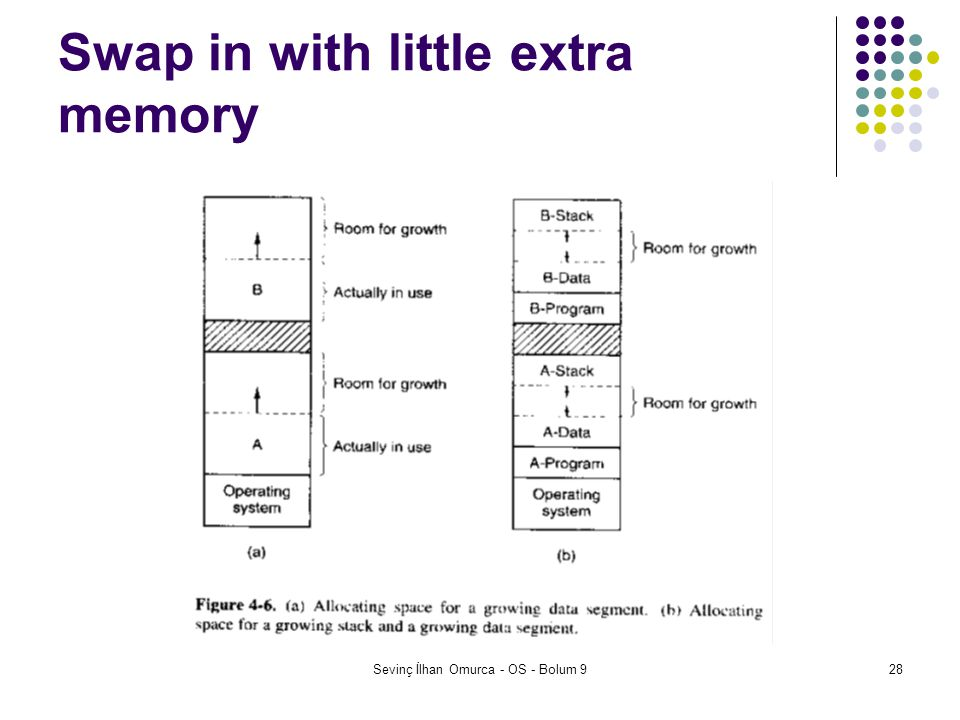 Swap in with little extra memory