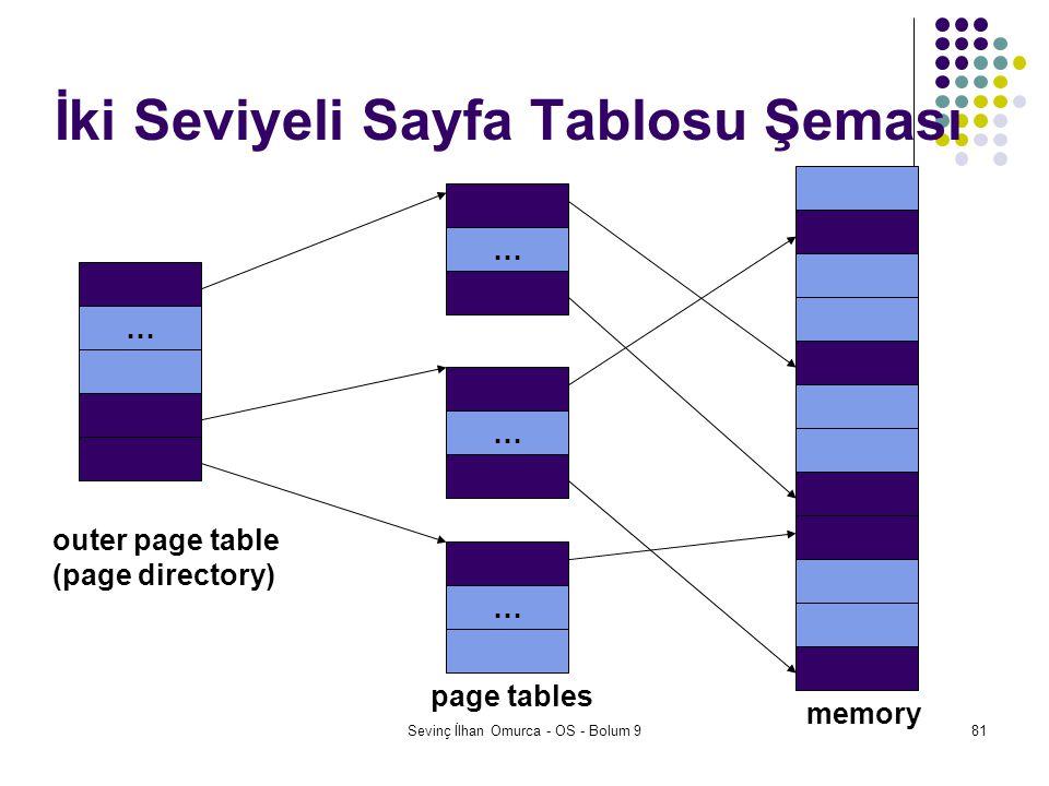İki Seviyeli Sayfa Tablosu Şeması
