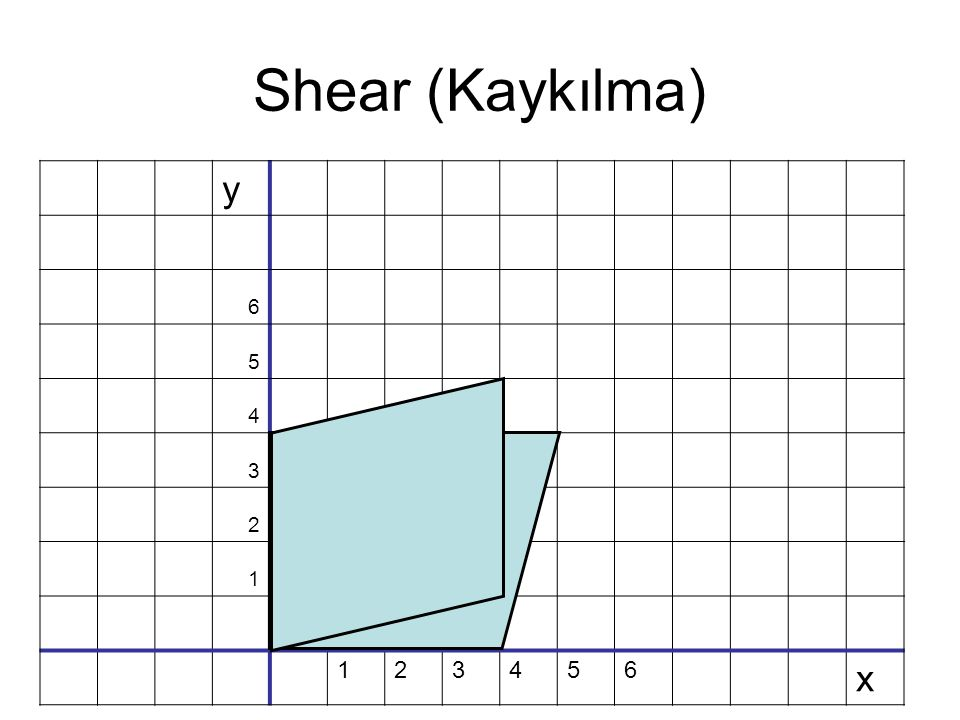 Shear (Kaykılma) y 6 5 4 3 2 1 x