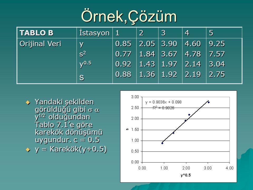 Örnek,Çözüm s TABLO B İstasyon 1 2 3 4 5 Orijinal Veri y s2 y0.5 0.85
