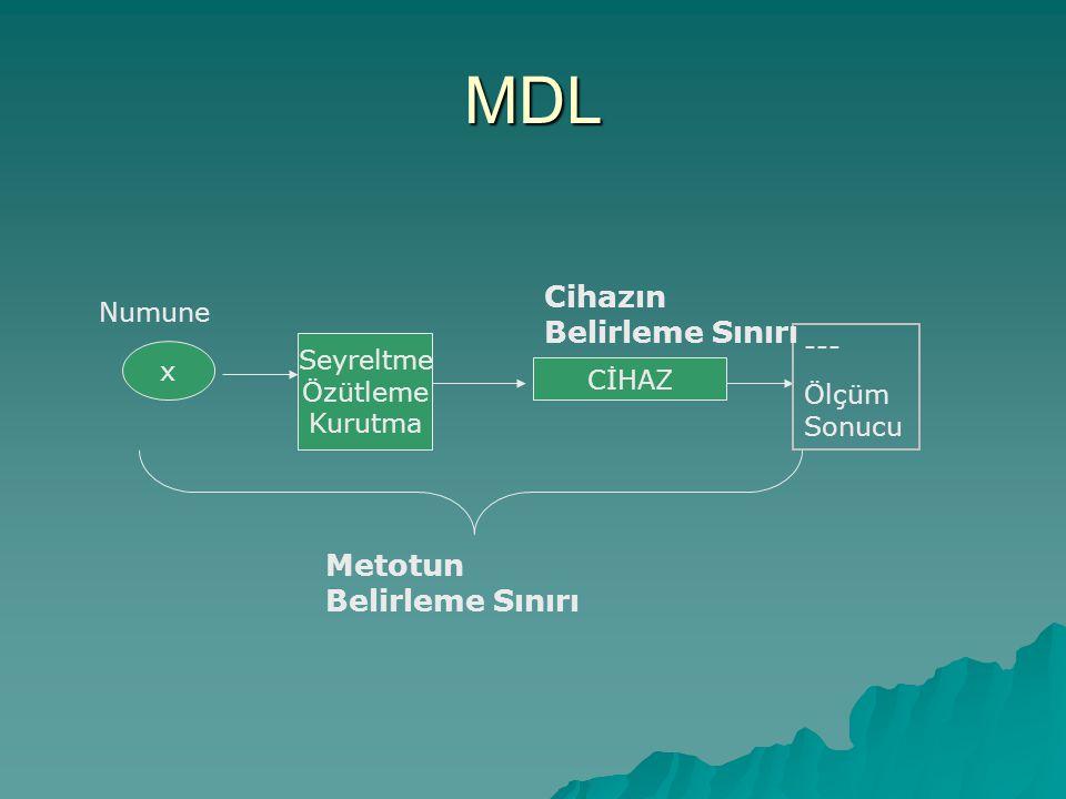 MDL Cihazın Belirleme Sınırı Metotun Belirleme Sınırı Numune ---