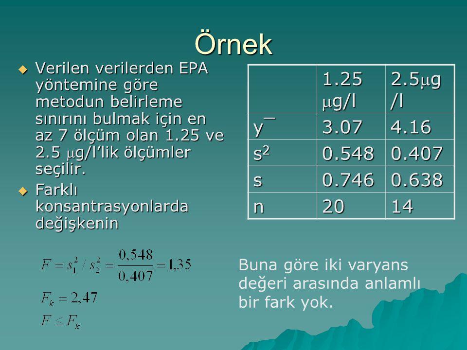 Örnek Verilen verilerden EPA yöntemine göre metodun belirleme sınırını bulmak için en az 7 ölçüm olan 1.25 ve 2.5 mg/l'lik ölçümler seçilir.