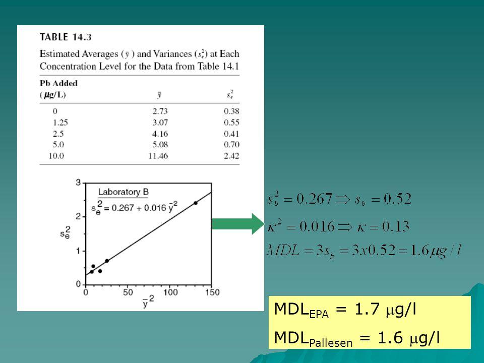 Buna göre MDLEPA = 1.7 mg/l MDLPallesen = 1.6 mg/l