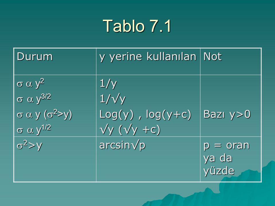 Tablo 7.1 Durum y yerine kullanılan Not s a y2 s a y3/2