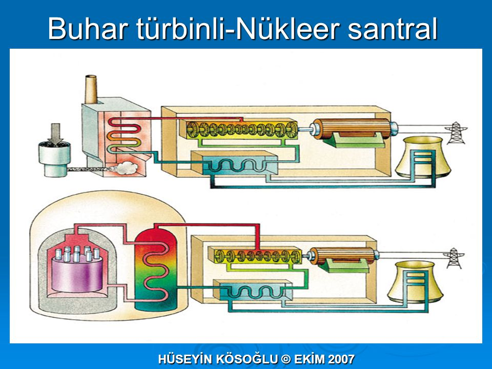Buhar türbinli-Nükleer santral