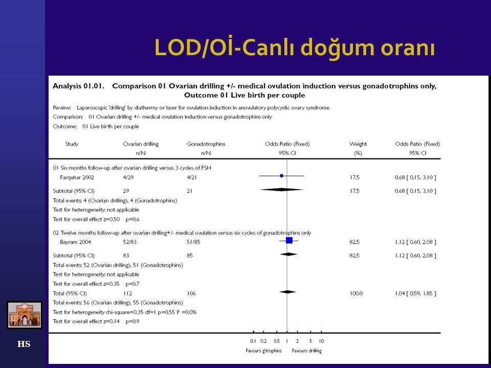LOD/Oİ-Canlı doğum oranı