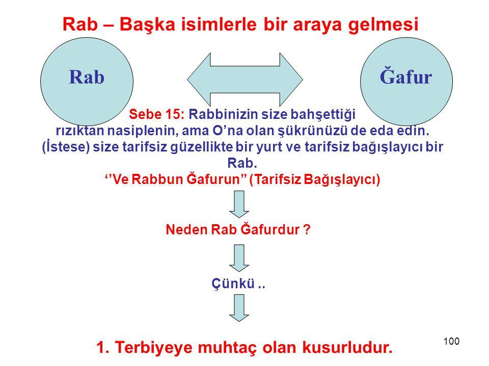 Rab Ğafur Rab – Başka isimlerle bir araya gelmesi