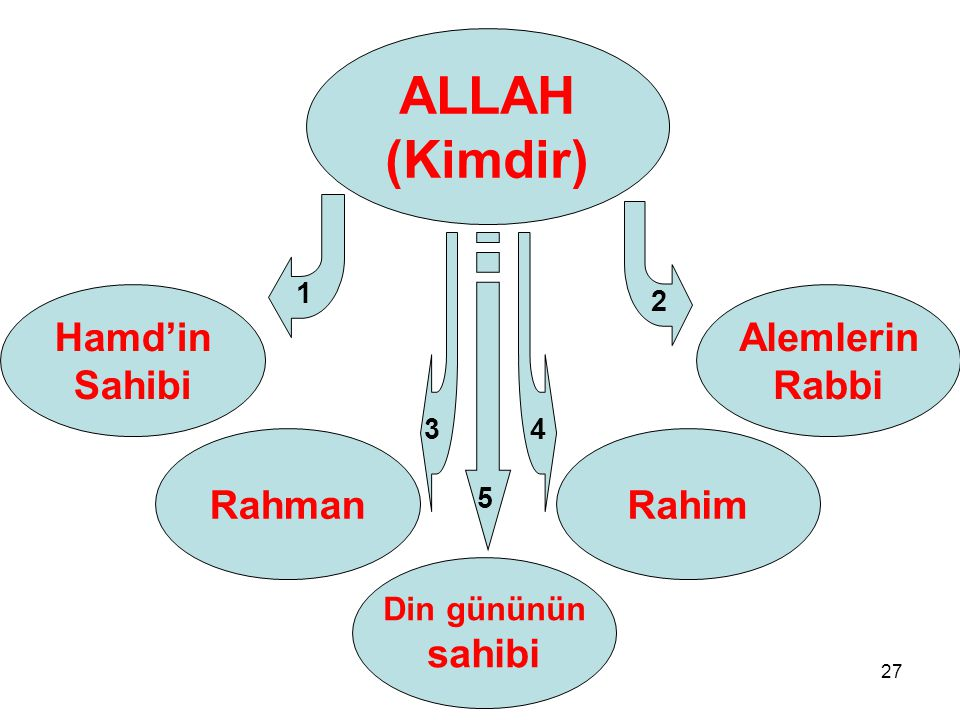 ALLAH (Kimdir) Hamd'in Sahibi Alemlerin Rabbi Rahman Rahim sahibi