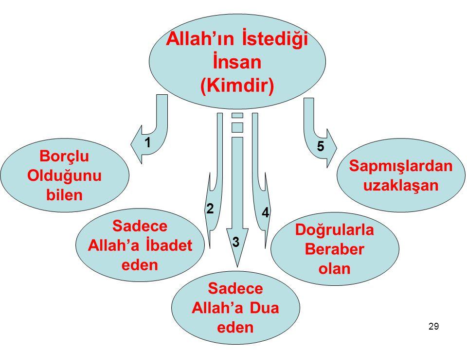 Allah'ın İstediği İnsan (Kimdir)