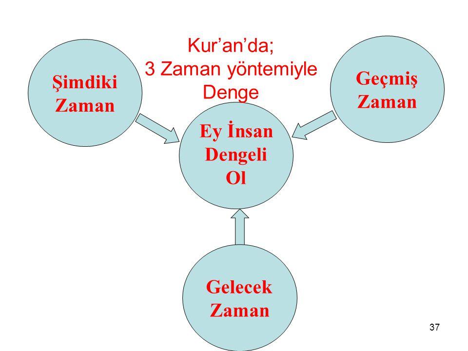 Kur'an'da; 3 Zaman yöntemiyle Denge Geçmiş Zaman Şimdiki Zaman Ey İnsan Dengeli Ol Gelecek Zaman