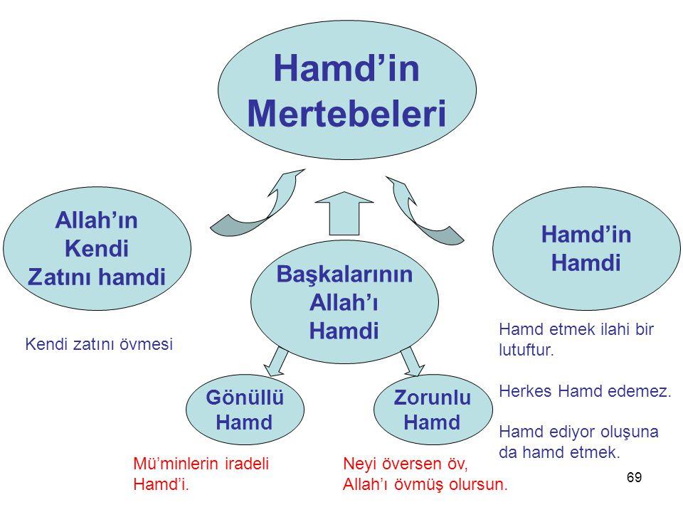 Hamd'in Mertebeleri Allah'ın Hamd'in Kendi Hamdi Zatını hamdi