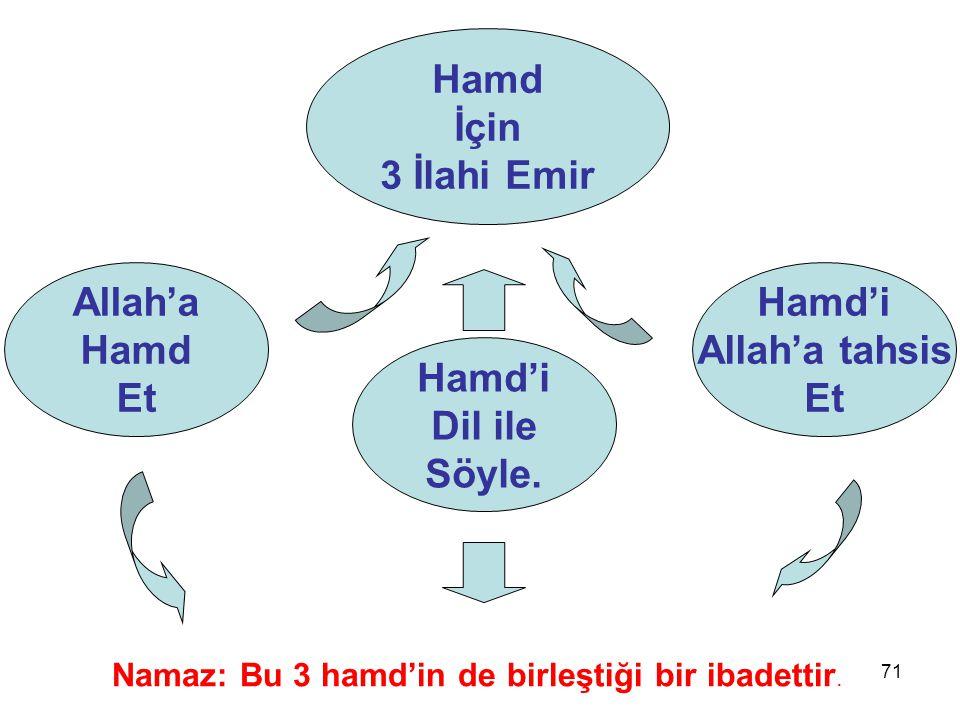 Hamd İçin 3 İlahi Emir Allah'a Hamd Et Hamd'i Allah'a tahsis Et Hamd'i