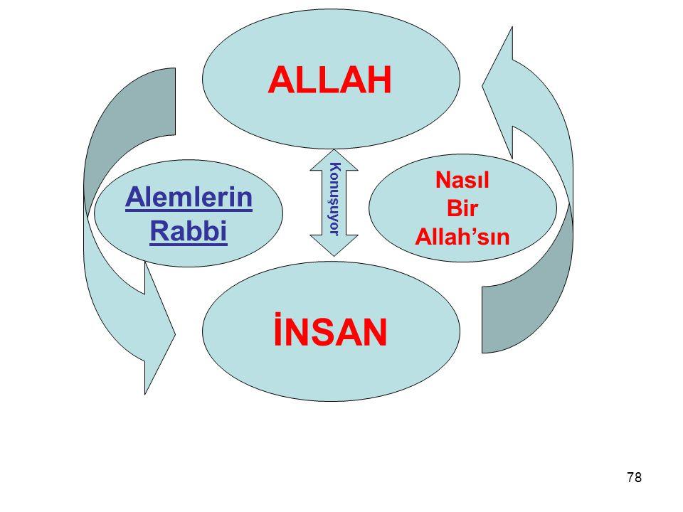 ALLAH Nasıl Bir Allah'sın Alemlerin Rabbi Konuşuyor İNSAN