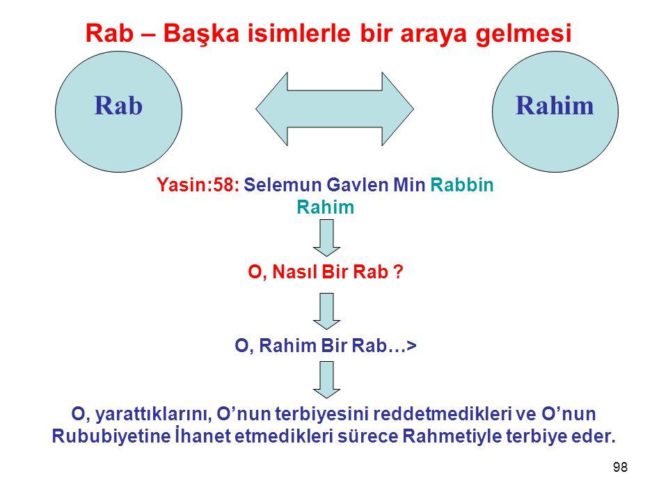 Rab Rahim Rab – Başka isimlerle bir araya gelmesi