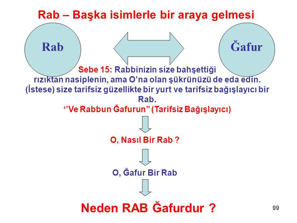 Rab – Başka isimlerle bir araya gelmesi