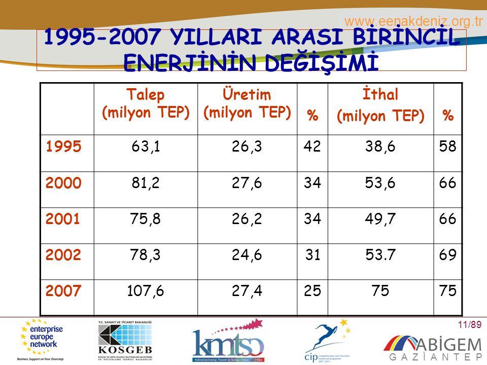 1995-2007 YILLARI ARASI BİRİNCİL ENERJİNİN DEĞİŞİMİ