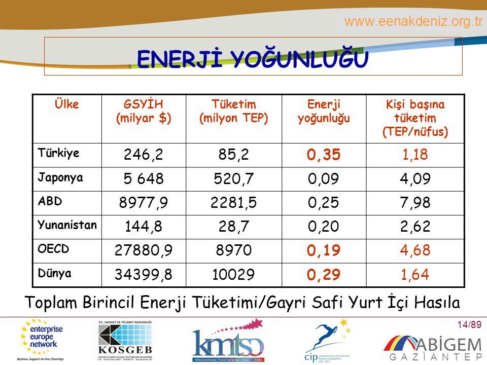 Kişi başına tüketim (TEP/nüfus)