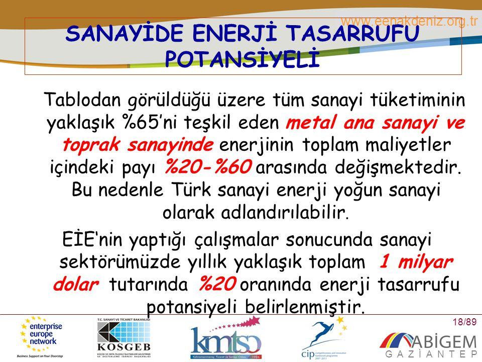 SANAYİDE ENERJİ TASARRUFU POTANSİYELİ