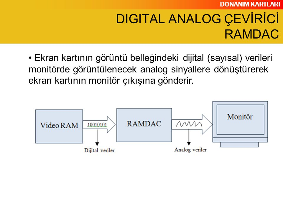 DIGITAL ANALOG ÇEVİRİCİ RAMDAC