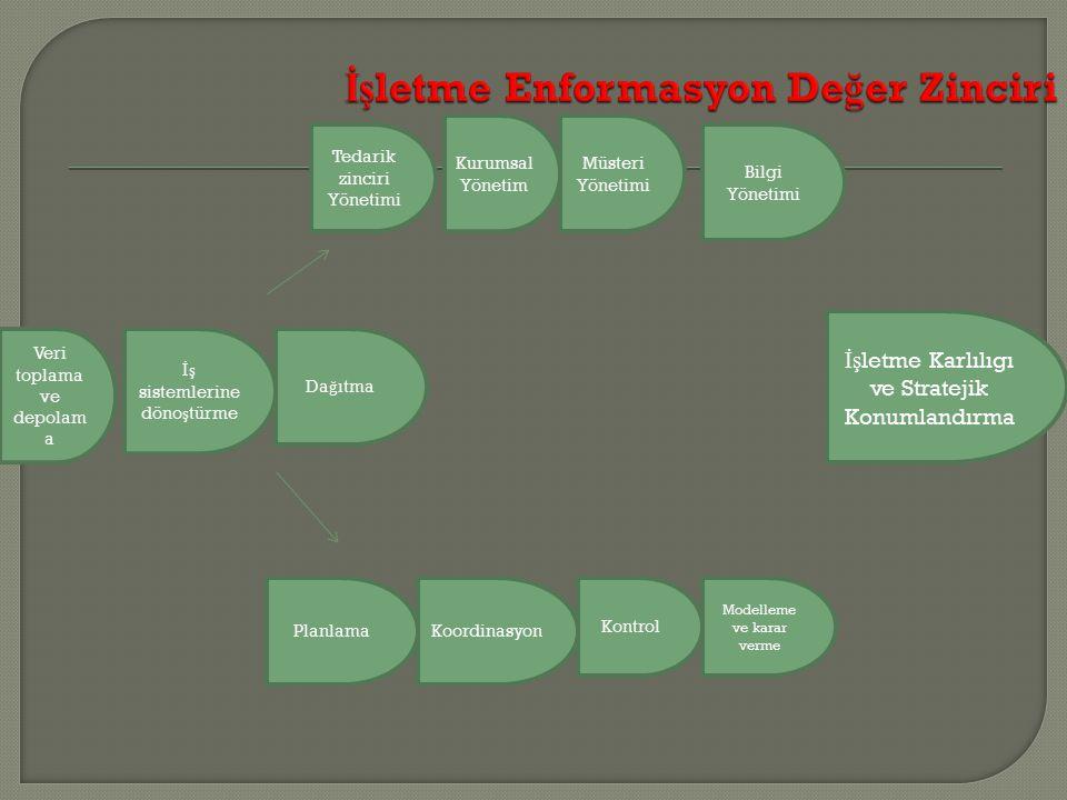 İşletme Enformasyon Değer Zinciri