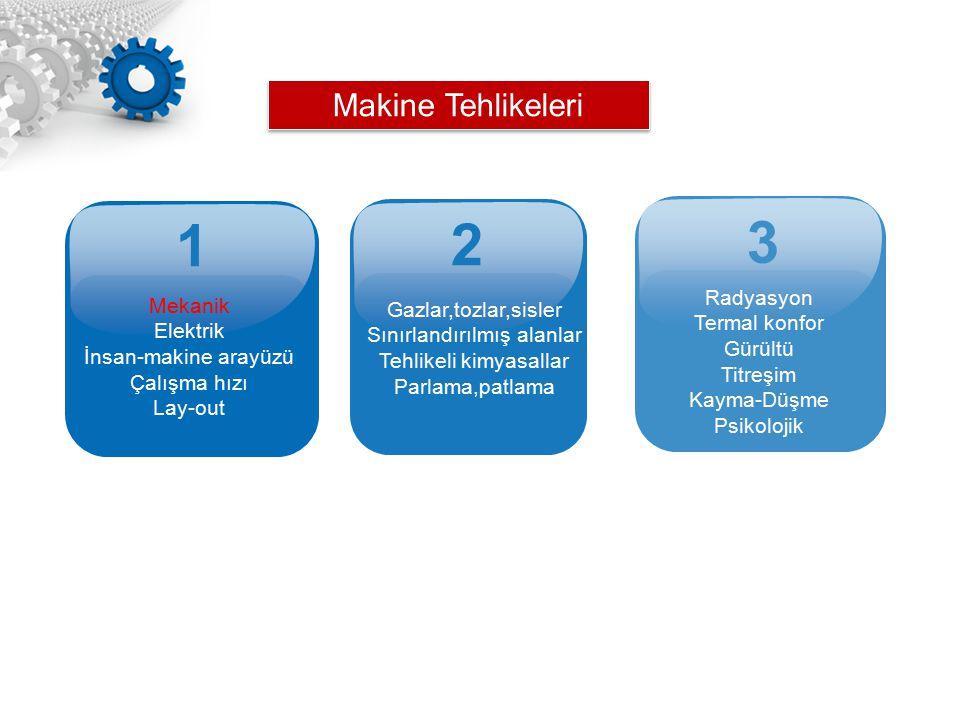 1 2 3 Makine Tehlikeleri Radyasyon Mekanik Gazlar,tozlar,sisler