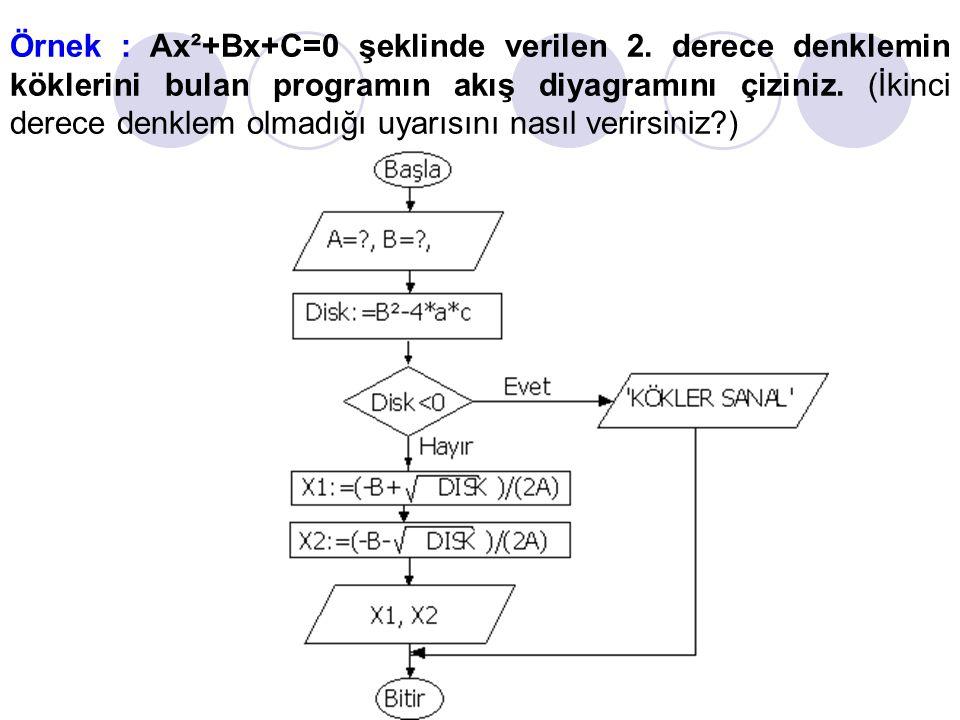 Örnek : Ax²+Bx+C=0 şeklinde verilen 2