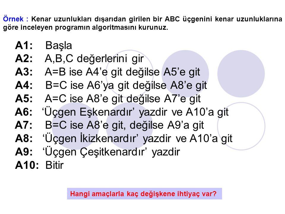 A3: A=B ise A4'e git değilse A5'e git
