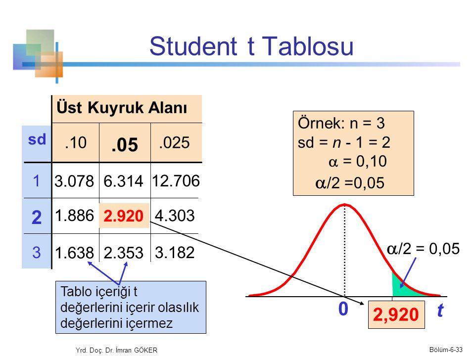 Student t Tablosu .05 2 t /2 = 0,05 2,920 Üst Kuyruk Alanı .10 .025 1